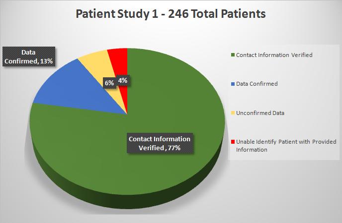 patient study